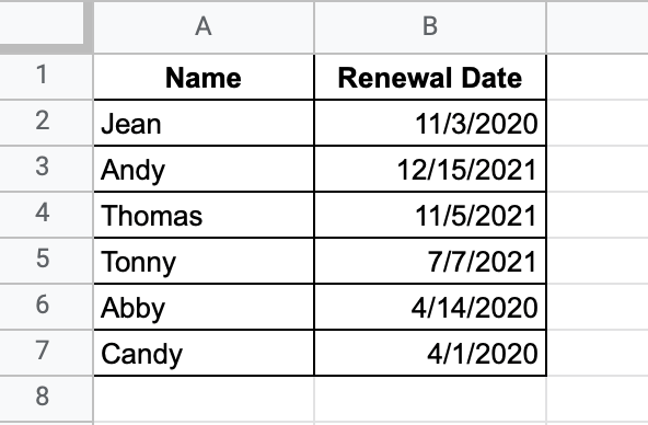 A sample data set