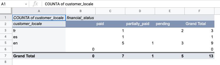 10-shopify_export_pivot_table