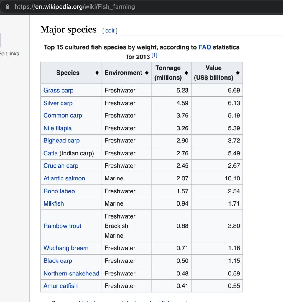 Wikipedia page about Fish farming