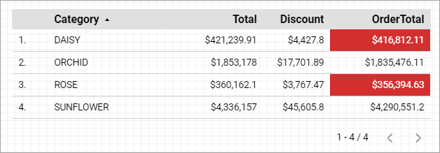 Figure 49. Updated table with conditional formatting