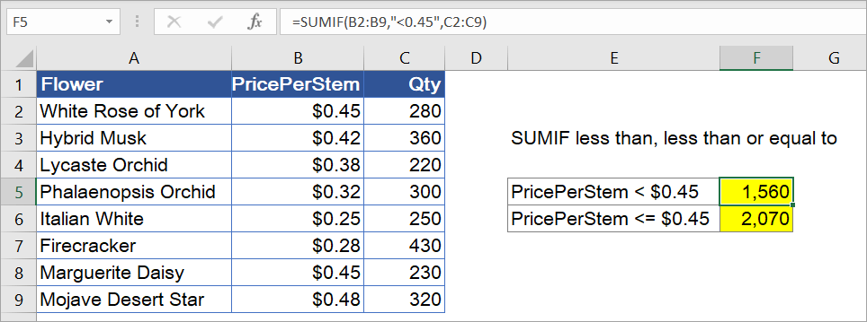 Figure 6.3: SUM if cells are less than, less than or equal to a number