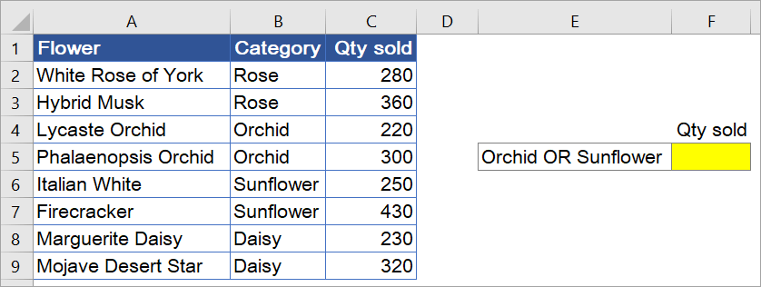 Figure 7.11.1: Example data showing the total qty sold per product