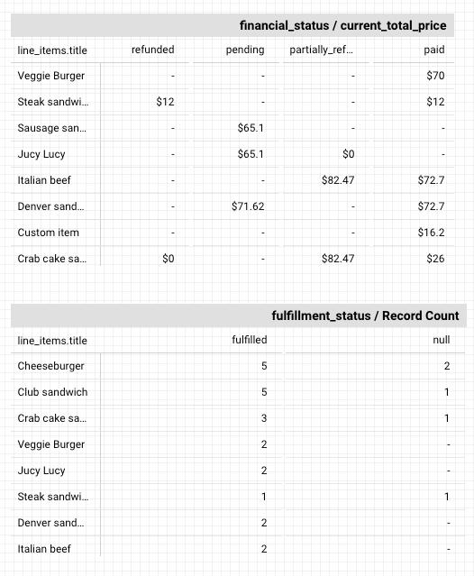 31 - datastudio pivot tables