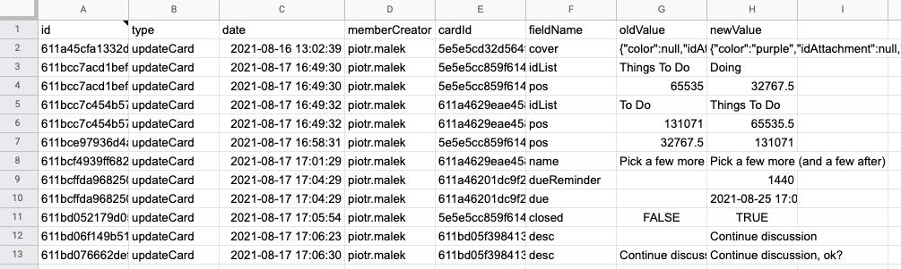 15 - trello sample backup