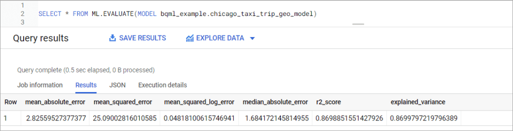 Figure 10. The evaluation BigQuery ML model using geography data input